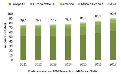 numero turisti in Italia